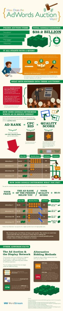How Google AdWords Auction Work?